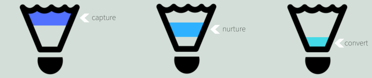 Funnel Process Image (1)